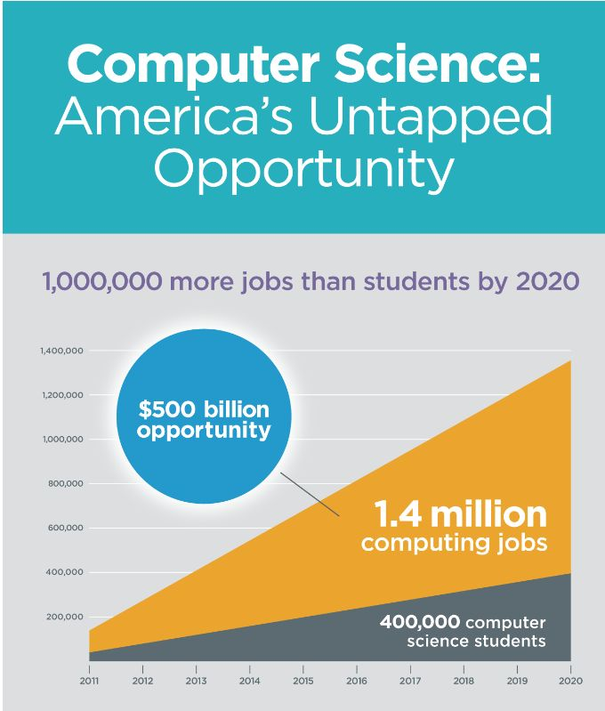 Projected Percentage Increases In Stem Jobs 2010 2020: CIS: CS & IS